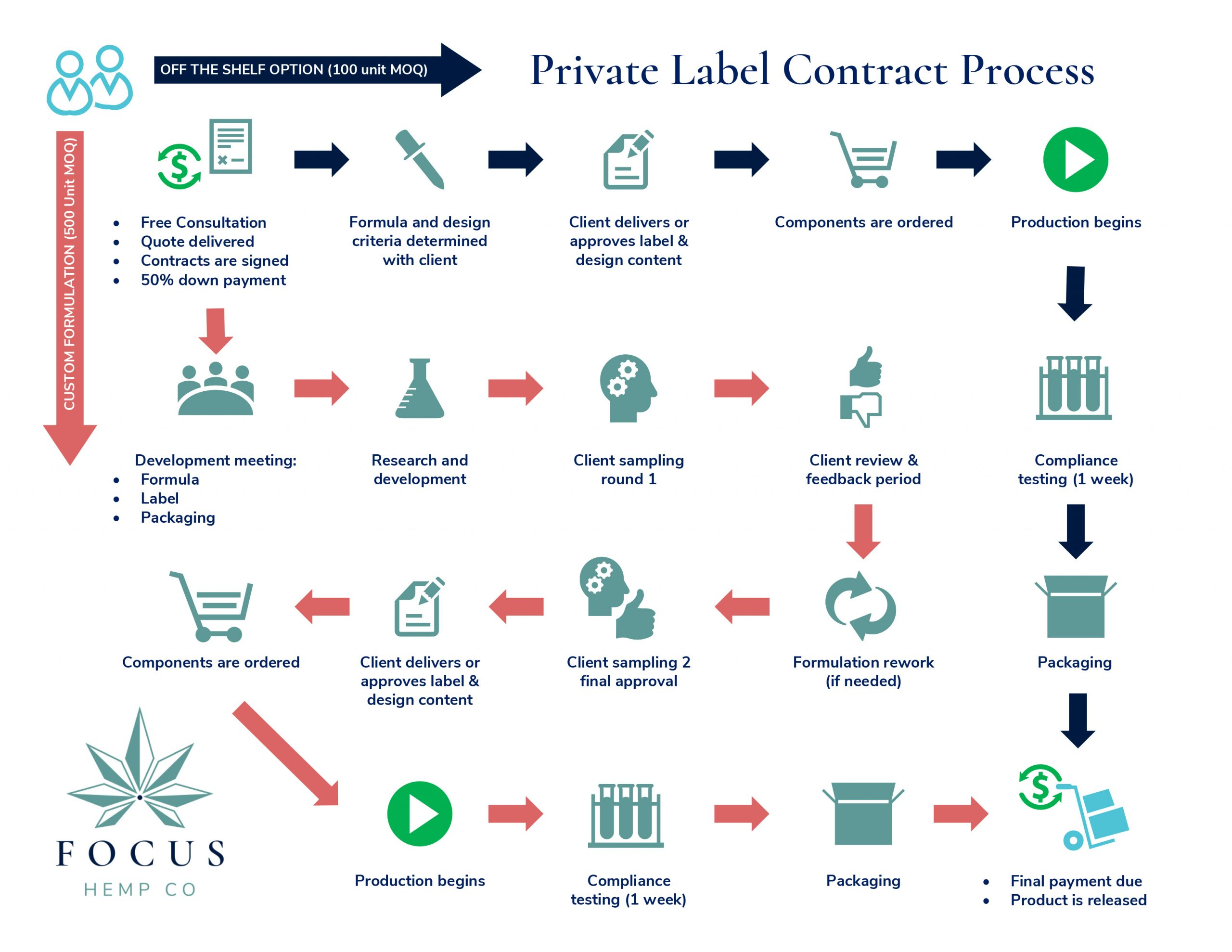 Private Label Process infographic