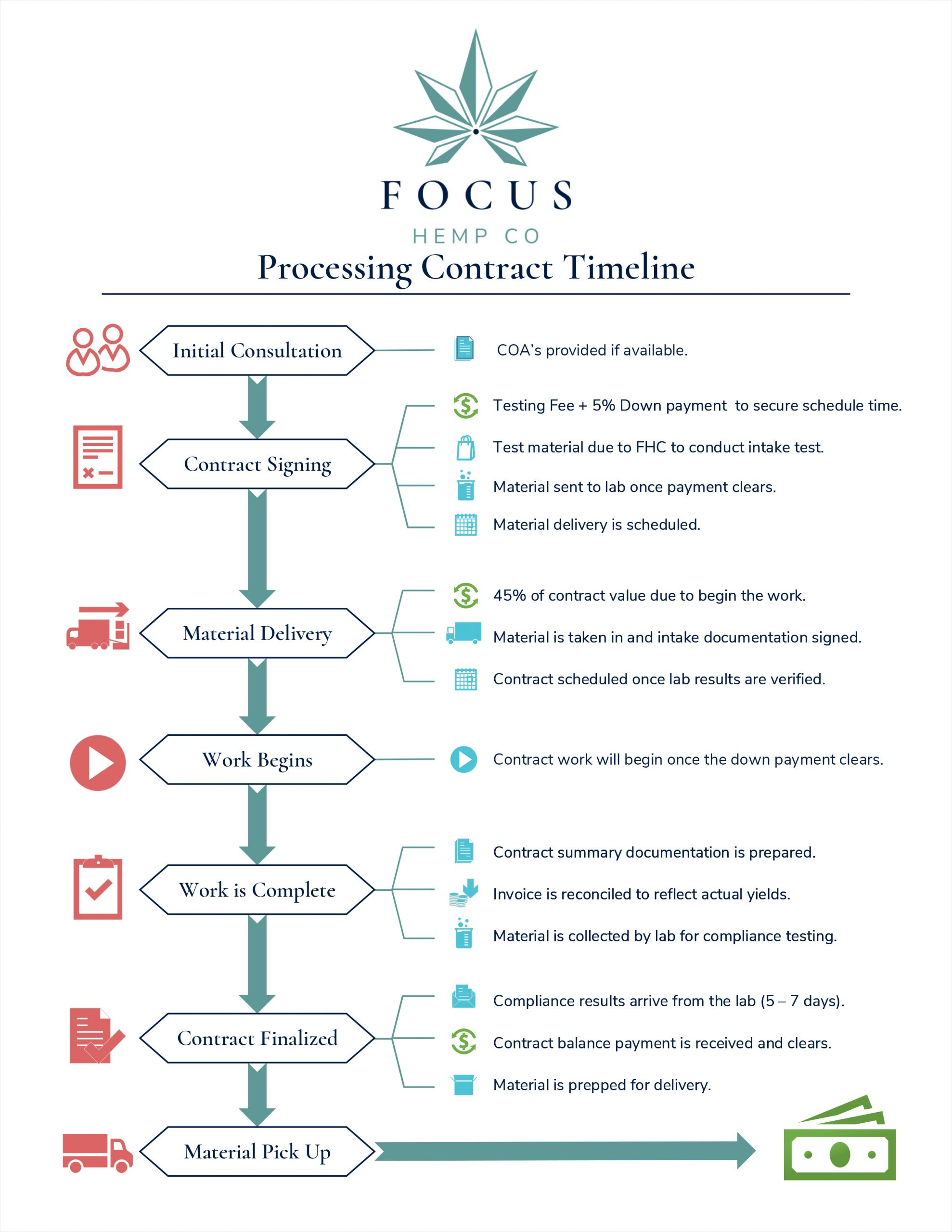 Contract Processing Infographic